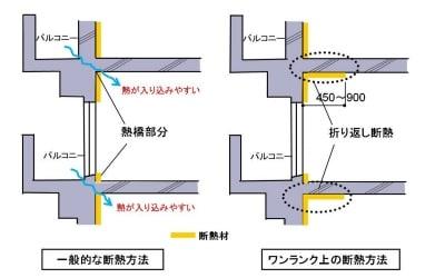 【図6】マンションのバルコニー付近の断面図。熱橋部分と折り返し断熱。折り返し断熱がないと壁と天井の交わる部分から熱が入ってきやすく、弱点となります