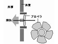 直接排気式(プロペラファン)のイメージ