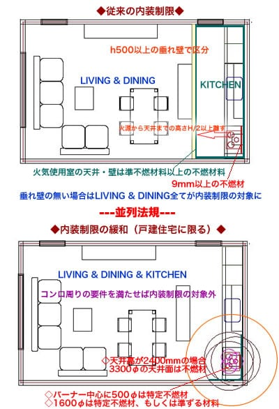 内装制限の緩和によってキッチンデザインが変わる?