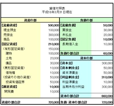 新会社法で変わる!貸借対照表・損益計算書