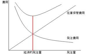 在庫保管費用と発注費用が交差するところが経済的発注量