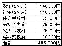 家賃7万3000円(他管理費2000円)として見積もった費用