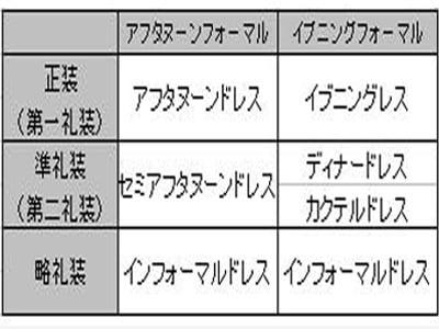 列席者のドレスコード/グローバルスタンダード