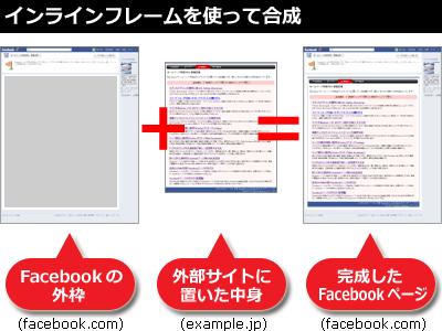 外部サイトに置いたページを、インラインフレームで合成