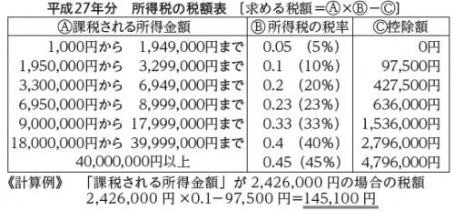 平成27年所得税の税額表(画像は国税庁HPより)