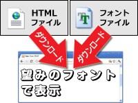 ウェブフォント機能は、フォントファイルも一緒にダウンロードして表示に使用する
