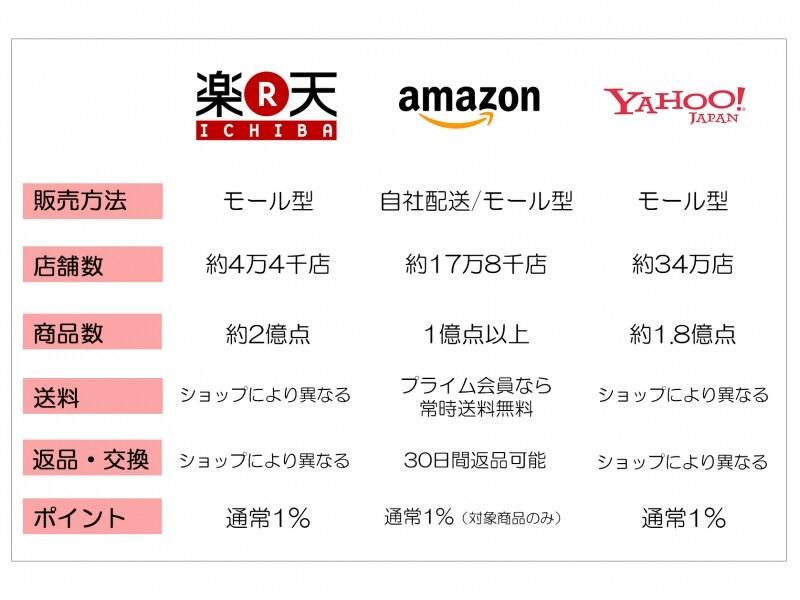 画像 2/2 :楽天・Amazon・Yahoo! を賢く使い分けるコツ [通販 ...