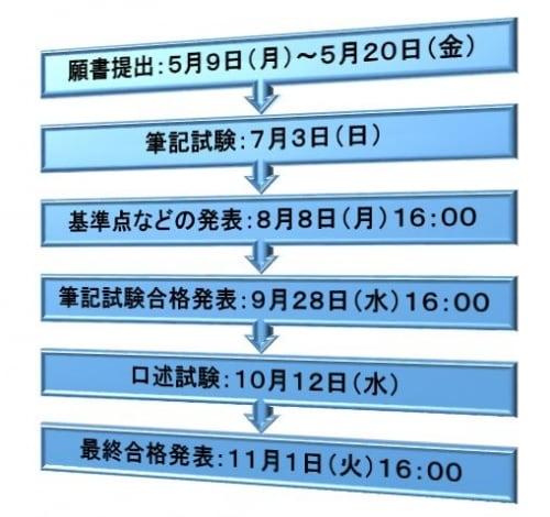 平成28年度司法書士試験・日程