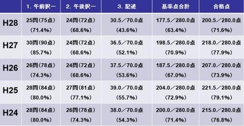 基準点および合格点(平成28年度~平成24年度)