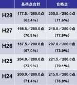 基準点合計点および合格点(平成28年度~平成24年度)