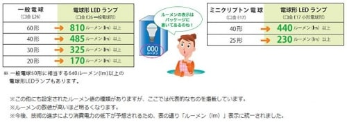 何ワットが何ルーメン(lm)に相当するか、基準となる数値を表した表