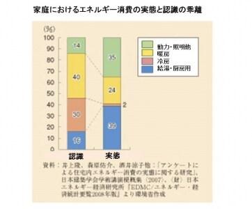 【図1】家庭におけるエネルギー消費の実態と認識の乖離(出典:平成20年環境/循環型社会白書undefined環境省)。クリックで拡大。