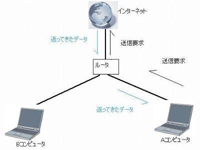 ルータを使えば、複数のコンピュータでひとつのインターネット回線を使うことができます
