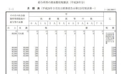 月額給与の源泉徴収表抜粋(出典:国税庁資料より)