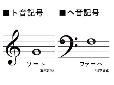 ト音記号とヘ音記号