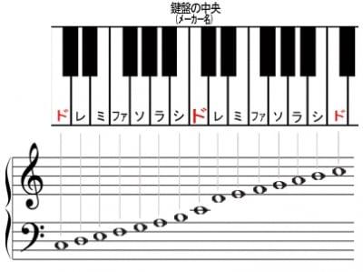 鍵盤とピアノ譜の位置関係の図
