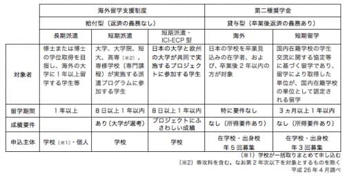 日本学生支援機構の奨学金