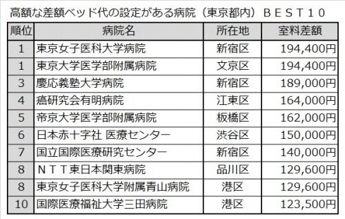 差額ベッド代の設定がある病院(東京都内)BEST10
