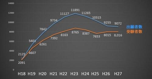 司法試験の出願者数・受験者数の推移