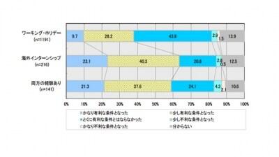 海外就業体験の就職への影響(図表)