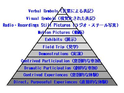 ラーニングピラミッドの元となったとされる経験の円錐(TheConeofExperience)