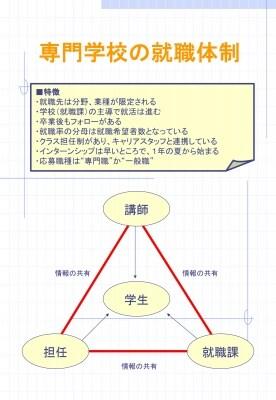 専門学校の就職体制イメージ