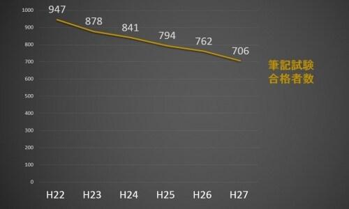 筆記試験合格者数の推移(平成22年度~平成27年度)
