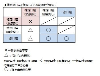 複数の証券口座の確定申告