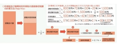 ※「暮らしの税情報(平成27年版)退職金と税」(国税庁)より転載