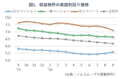 収益物件の利回り推移グラフ