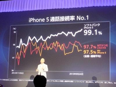 スマートフォン通話接続率No1