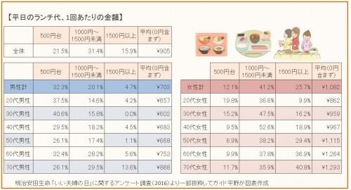 明治安田生命「いい夫婦の日」に関するアンケート調査から、割合の多い価格帯・平均額を抜粋してガイド平野が図表作成(クリックすると拡大表示されます)