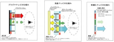 プラズマ、液晶、有機ELの構造