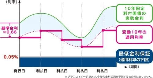 「変動10年」の金利変動イメージ(財務省HPより引用)