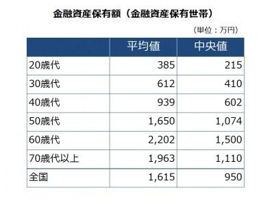 家計の金融行動に関する世論調査[二人以上世帯調査](2016年)より