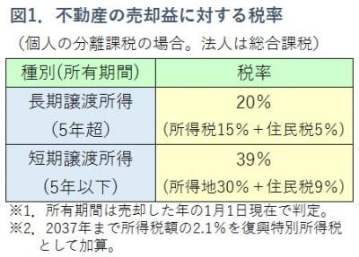 図1.個人の不動産譲渡税の税率