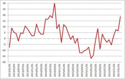 ニューヨーク連銀製造業景況指数も高水準