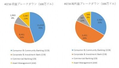 コーポレート&インベストメントバンク部門が大きく伸びる