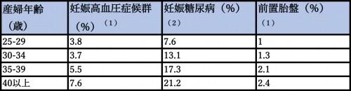 (1)MatsudaYら、ImpactofmaternalageontheincidenceofobstetricalcomplicationsinJapan.JObstetGynaecolRes.2011Oct;37(10):1409-14.(2)村中ら;出産した女性による妊娠糖尿病への認知の実態と支援の課題https://www.nurse.or.jp/nursing/josan/oyakudachi/kanren/2014/pdf/30tonyoninshin.pdf
