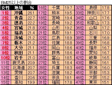 県別肥満者ランキング(女性)