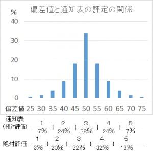 偏差値と通知表の比較表。1や2の割合が減り、代わりに4や5の割合が増えている。昔はオール3が真ん中だったのが、今では、真ん中より下になるので注意。