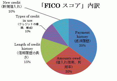 ※my FICO「How my FICO Scores are calculated」 < http://www.myfico.com/CreditEducation/WhatsInYourScore.aspx>